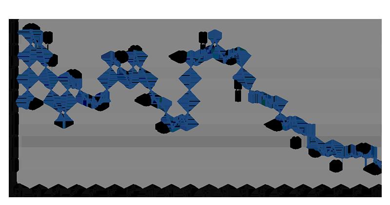 financial covenant ratio